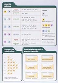 Tabela Periodica - Bicho Esperto